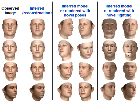 Inverse Graphics – 3D faces rendered from 2D