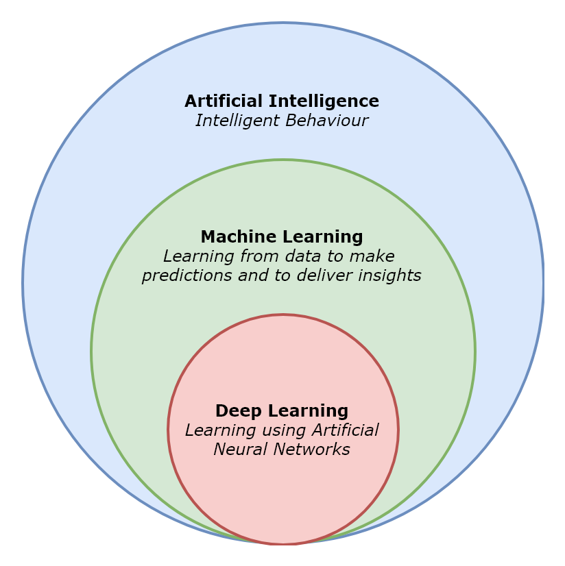 Overview of artificial intelligence