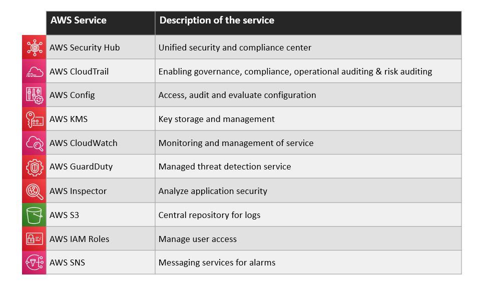 AWS Service List