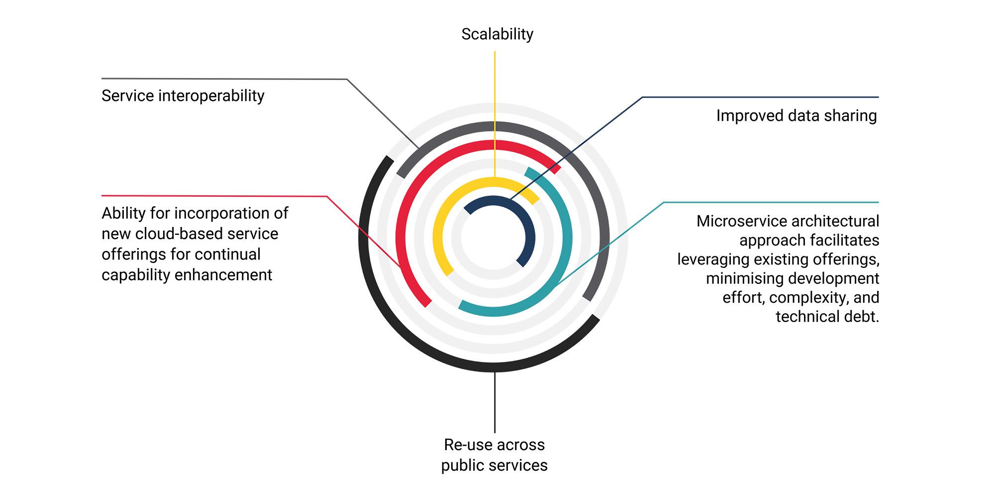AWS offering diagram