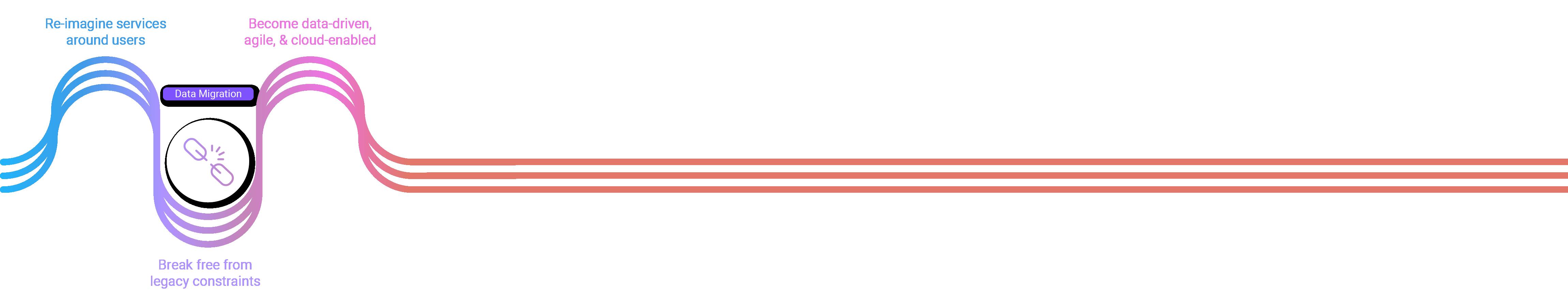 Data Migration Diagram