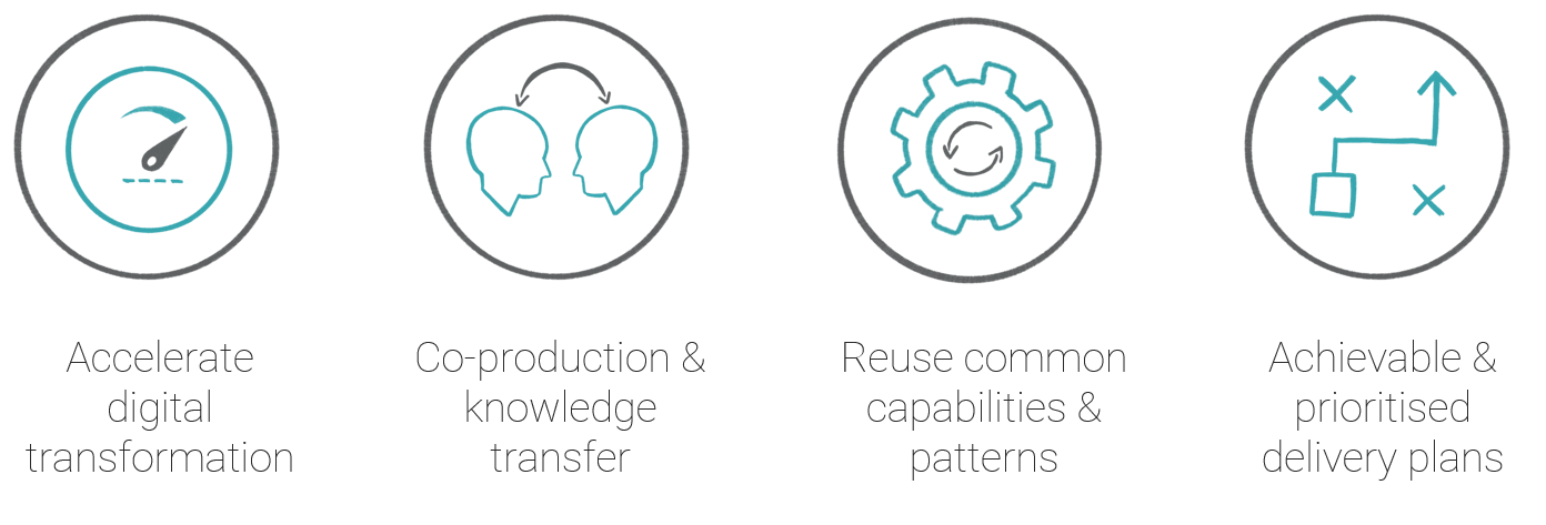 Digital transformation, knowledge transfer, capabilities & plans icons