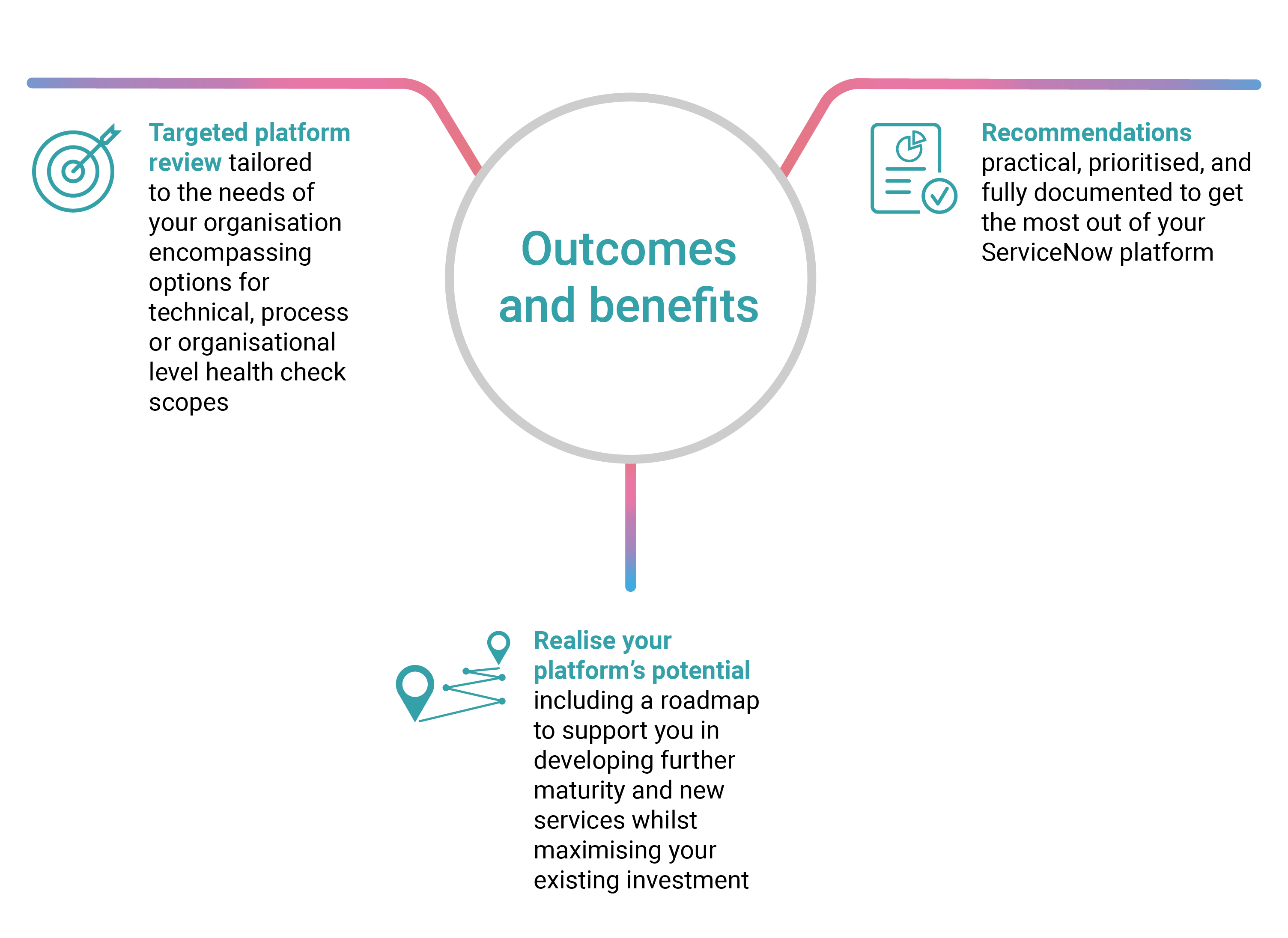 Healthcheck Outcomes and Benefits diagram