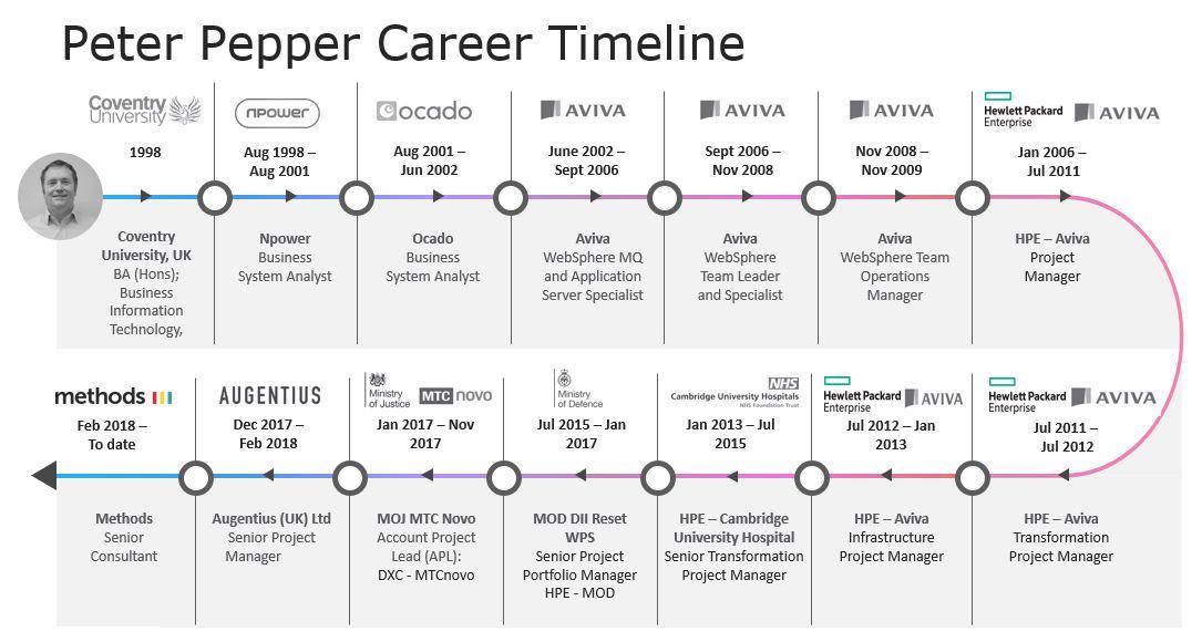 Peter Pepper Career Timeline